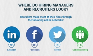 Job search with social media